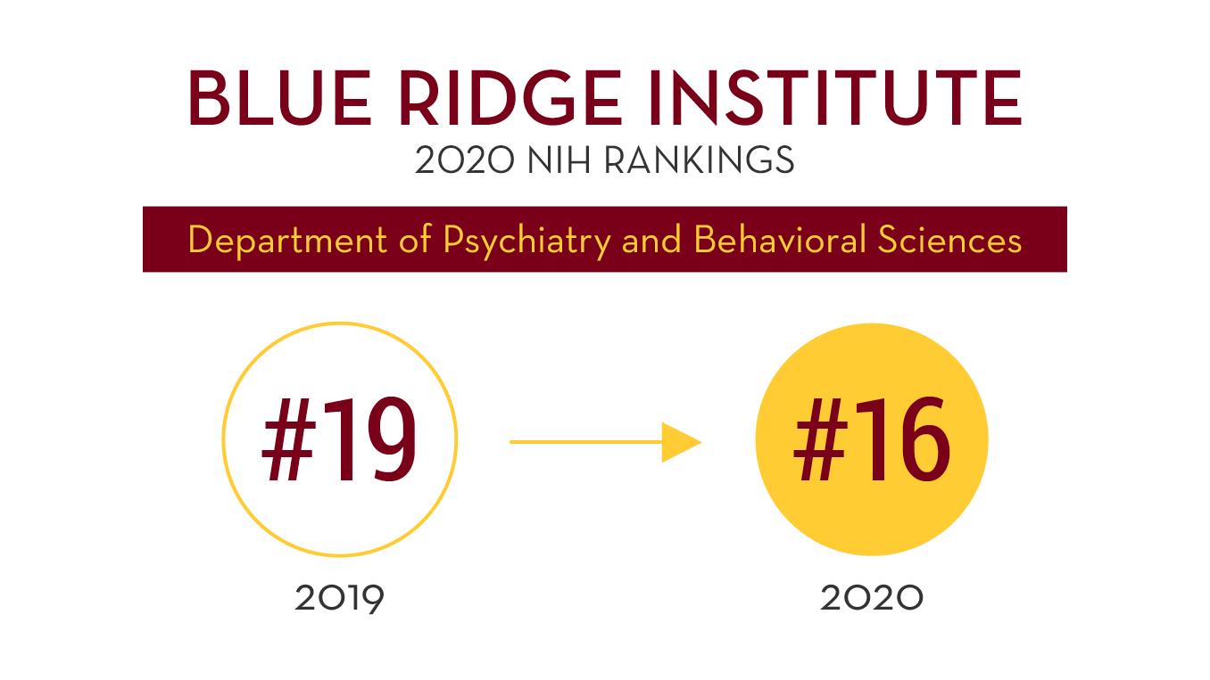 2020 Department Blue Ridge Ranking