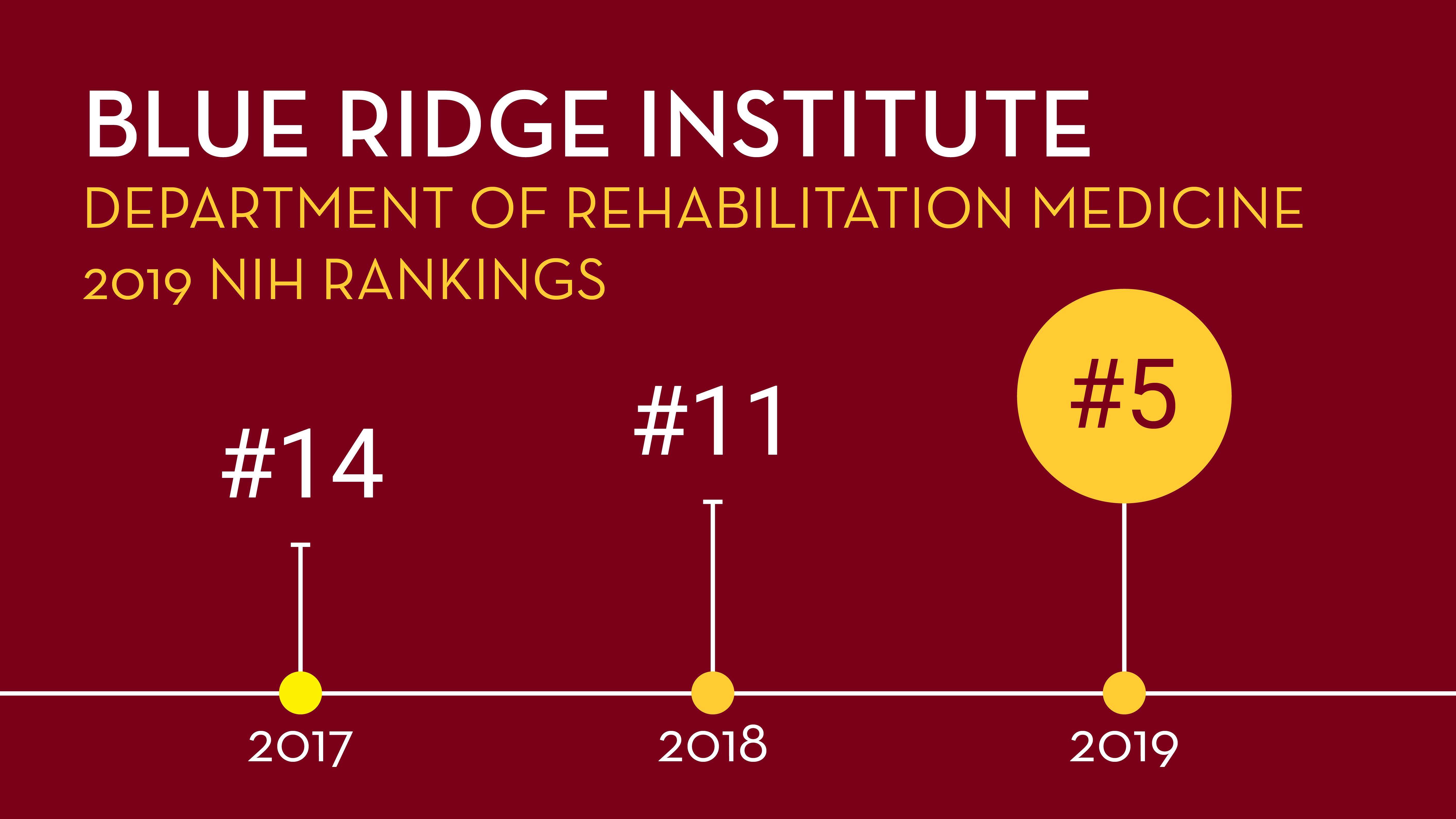 Rehab Med Blue Ridge Ranking Graph