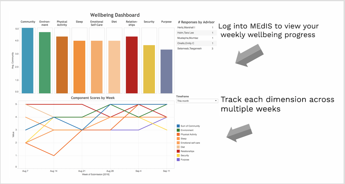 Wellbeing challenge wellbeing weekly progress: Log into MedIS to view your weekly wellbeing progress, and track each dimension across multiple weeks.